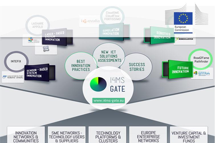 I4MS-Gate